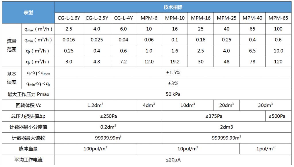IC卡表技術指標